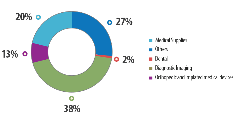 China's Medical Device Market Breakdown (2010)