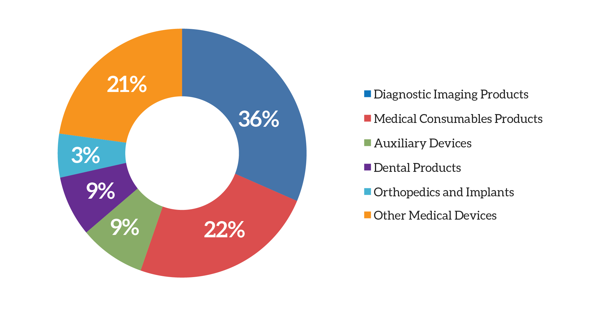 Philippines Medical Device Market, 2012