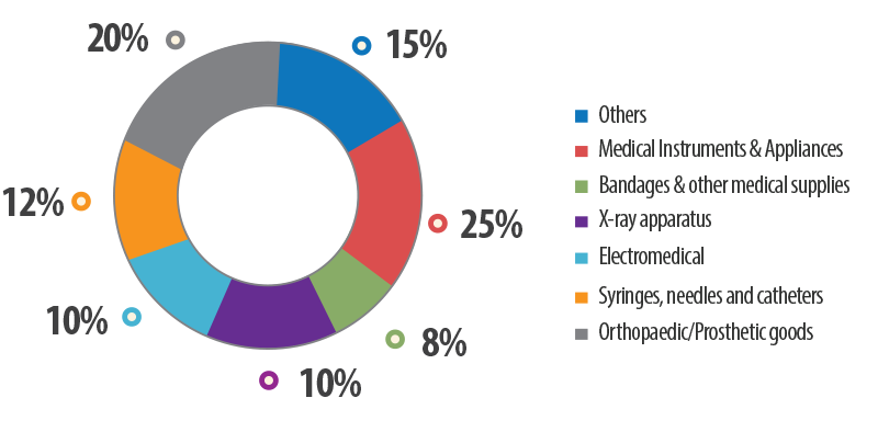 Breakdown of Indian Medical Device Industry (2010)