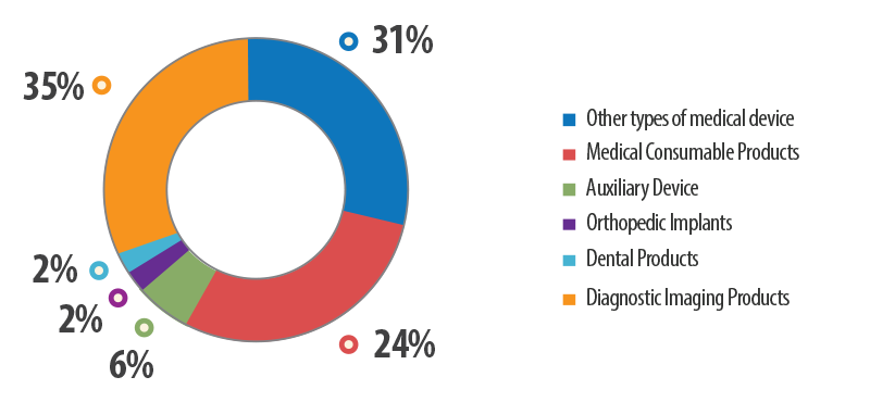 Breakdown of Indonesia's Medical Device Industry (2012)